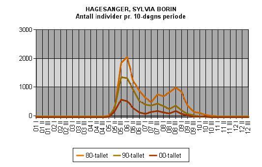 Hagesanger